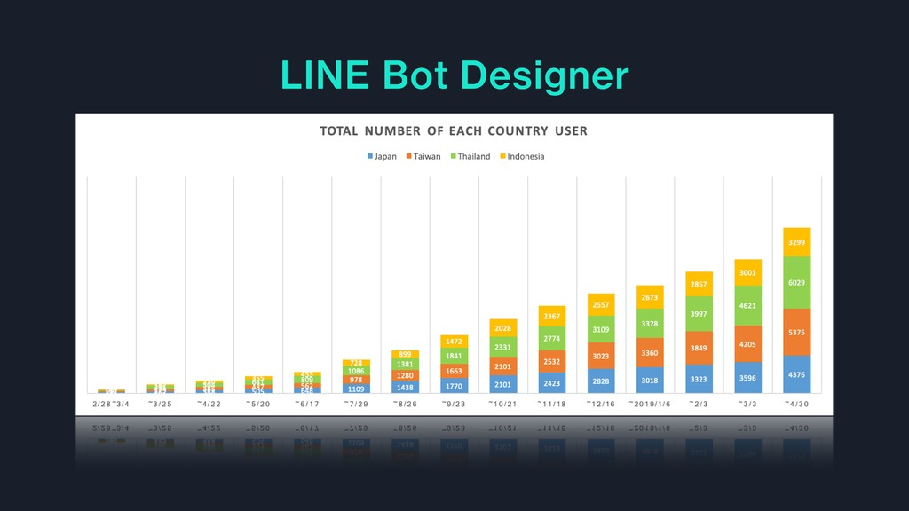 LINE Bot Designer