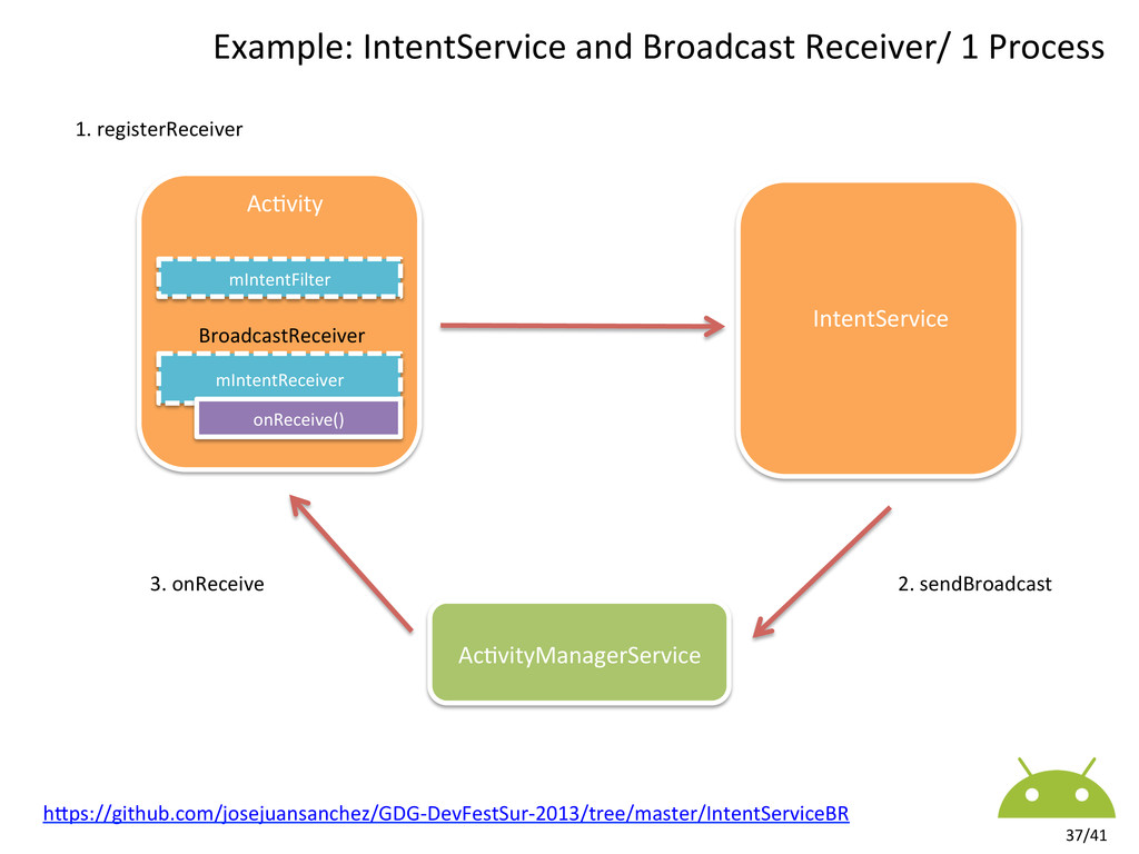 37/41  Example: IntentService and B...