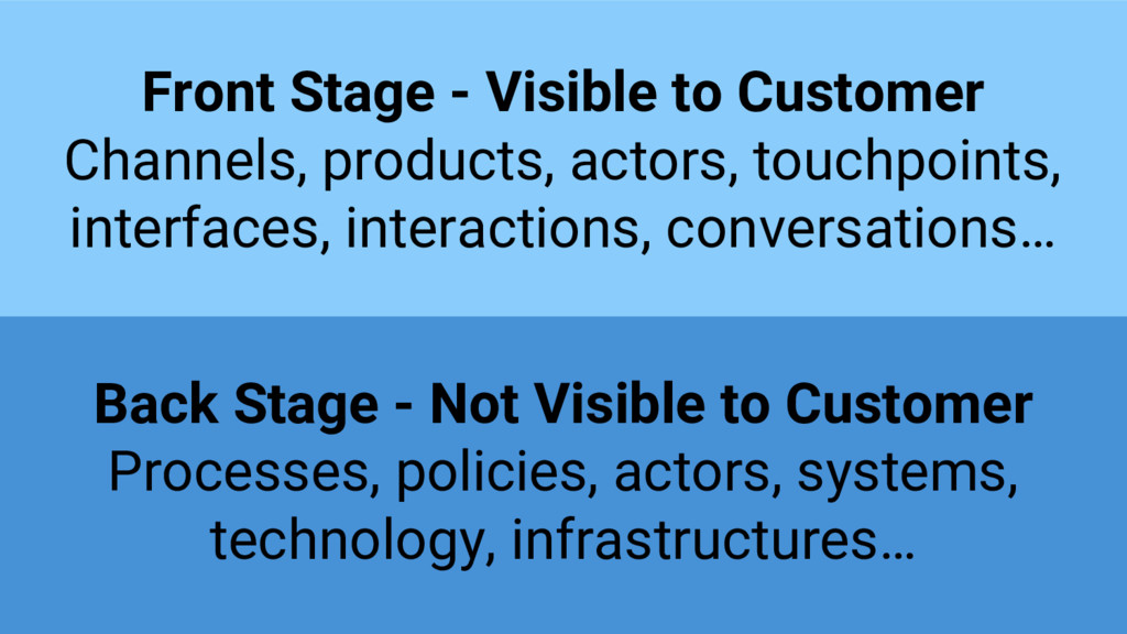 Front Stage - Visible to Customer Channels, pro...