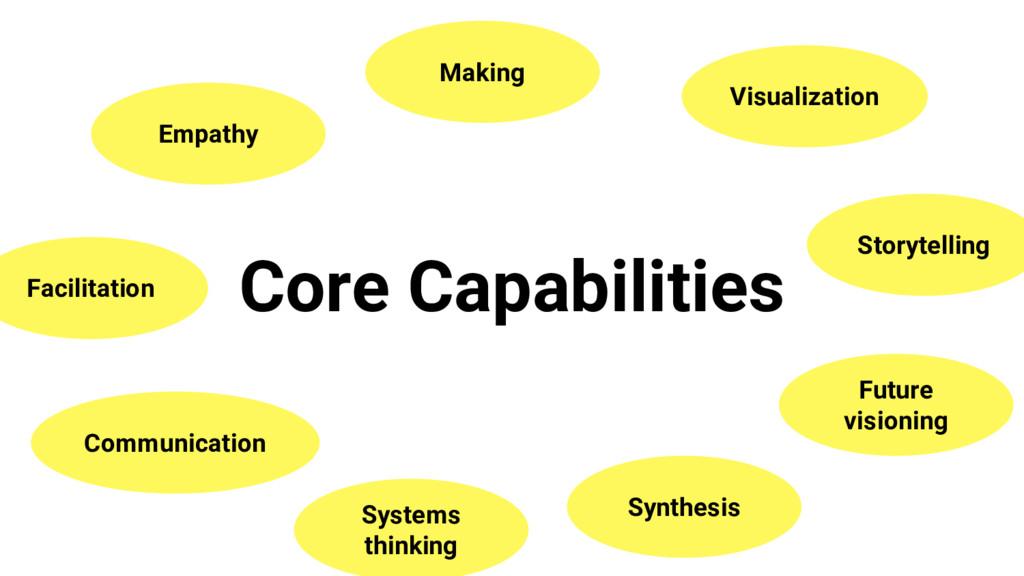 Core Capabilities Empathy Communication Facilit...
