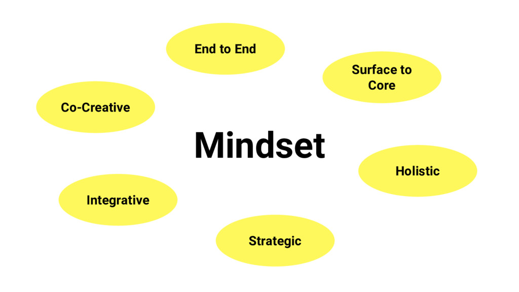 Mindset End to End Surface to Core Holistic Str...
