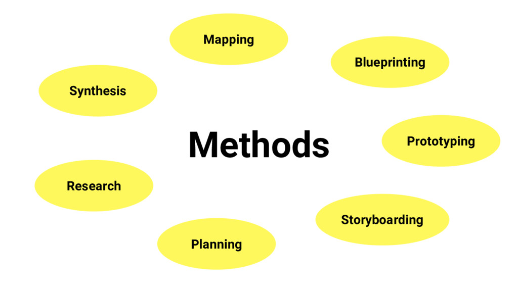Methods Research Synthesis Mapping Prototyping ...