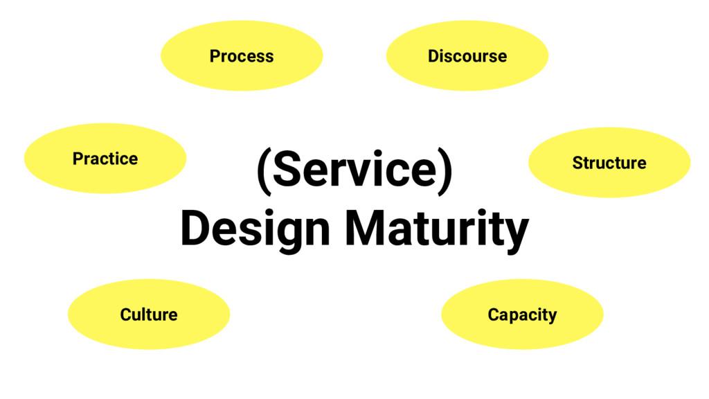 (Service) Design Maturity Culture Practice Proc...