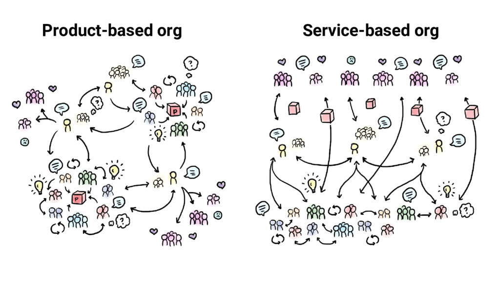 Product-based org Service-based org