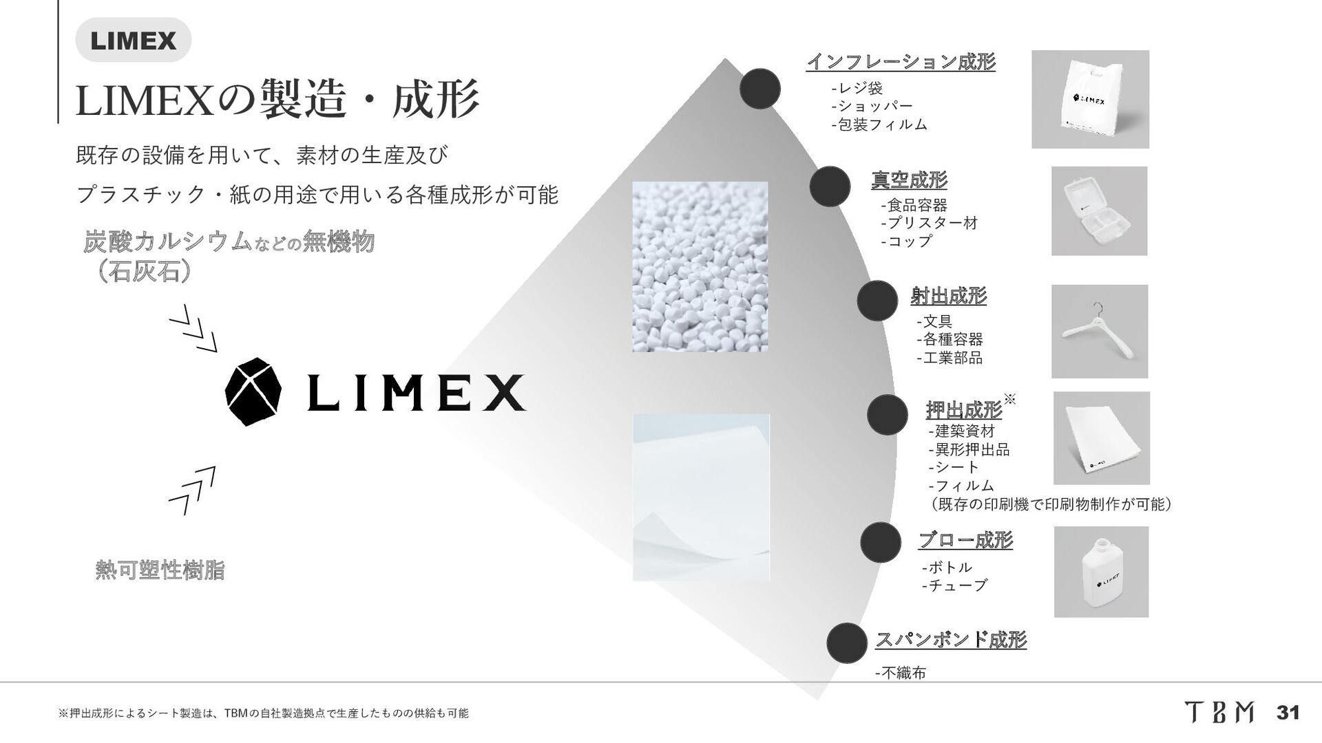 Confidential 石井食品と食品包装開発 TBM Co., Ltd. | 31 環境負...