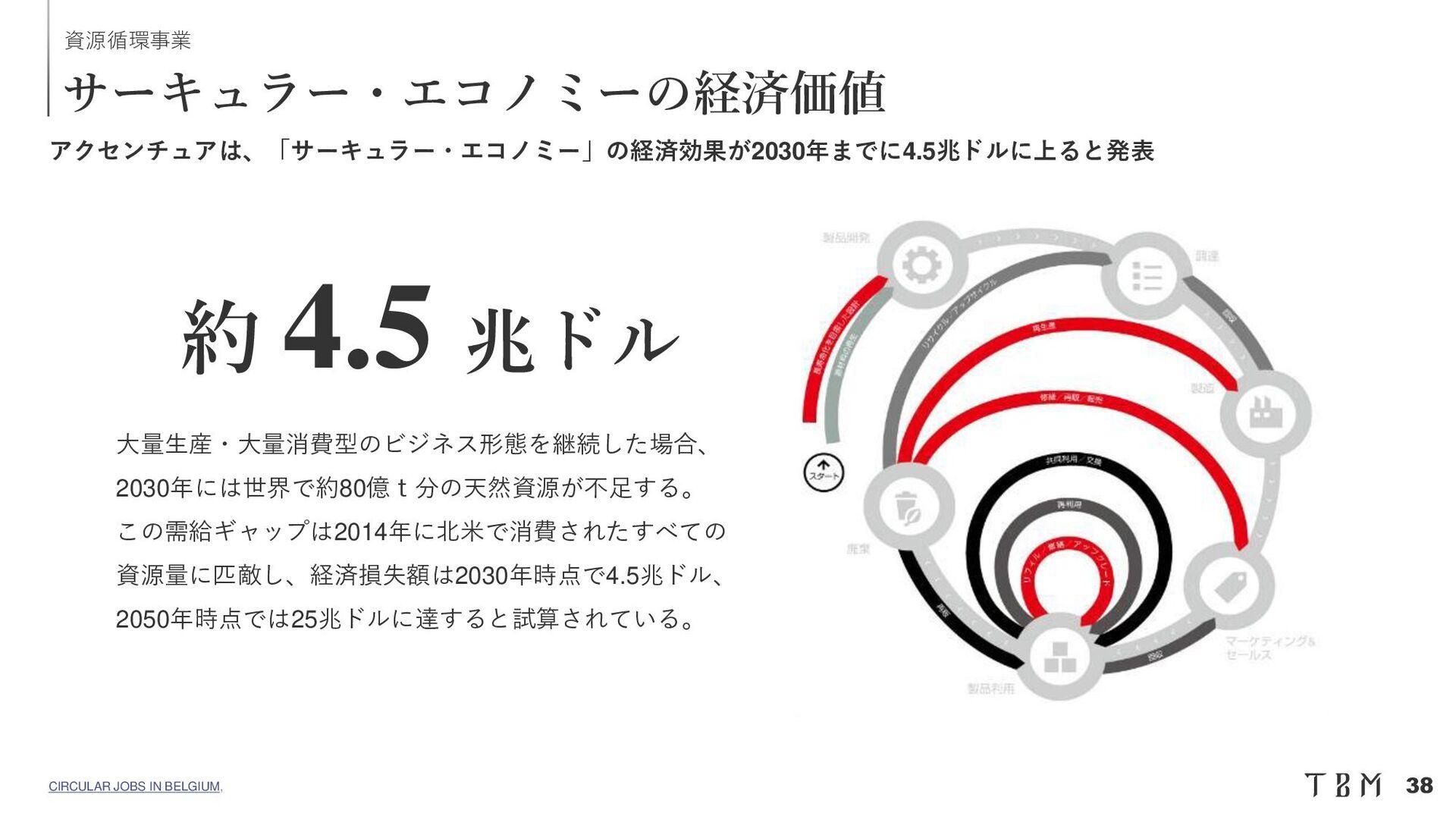 Confidential 紙代替製品の導入事例 -1 TBM Co., Ltd. | 37 メ...