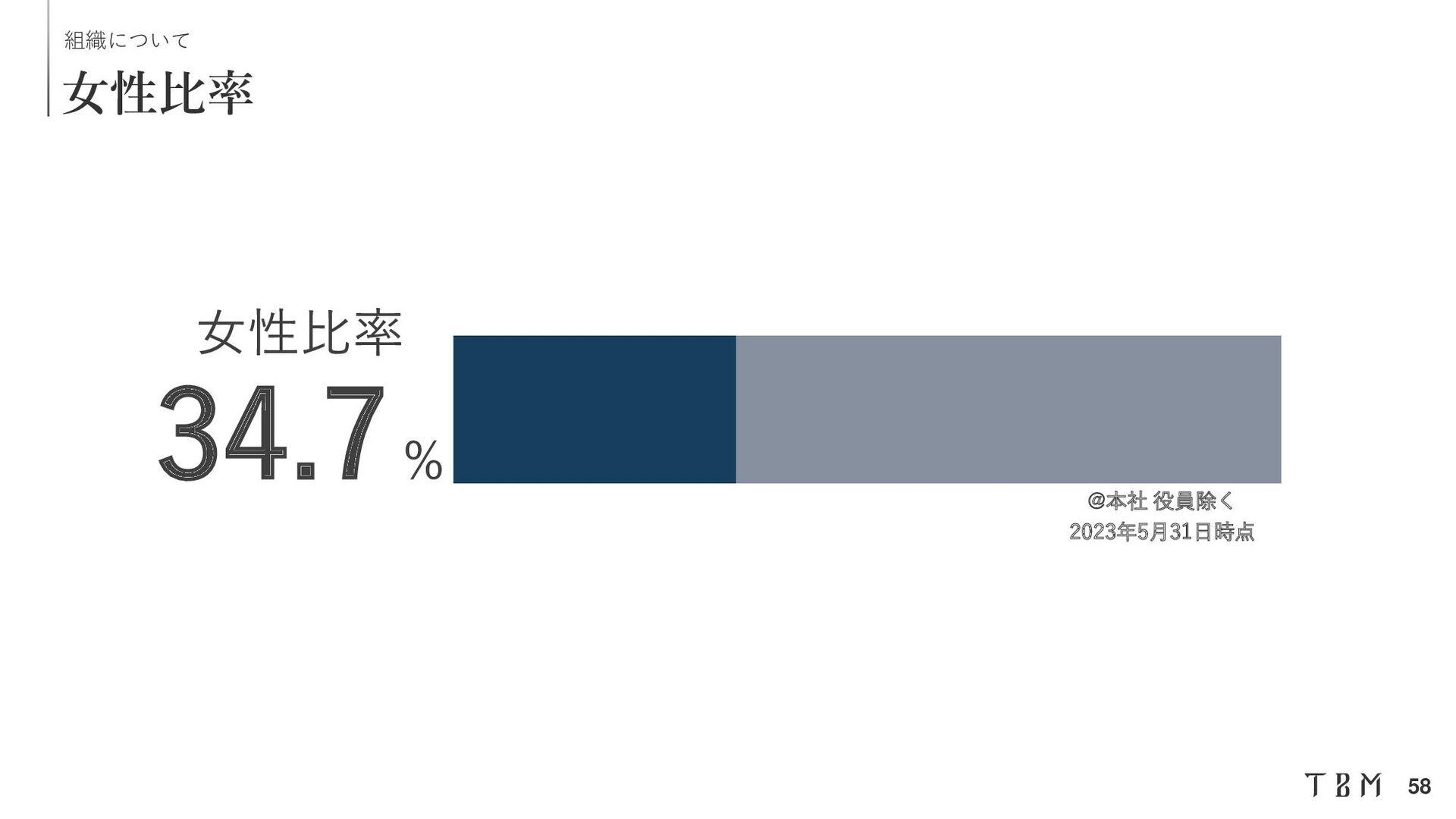 Confidential 自治体・プロスポーツクラブとの連携 TBM Co., Ltd. | ...