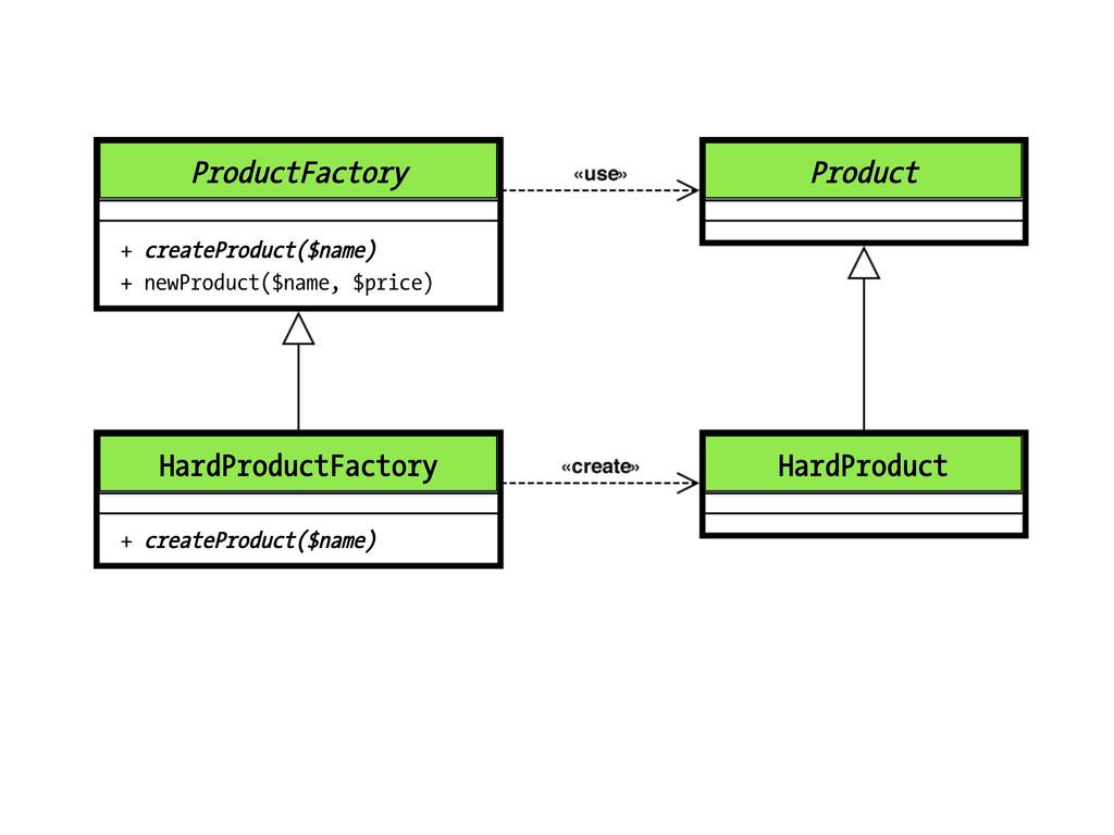 ProductFactory + createProduct($name) + newProd...