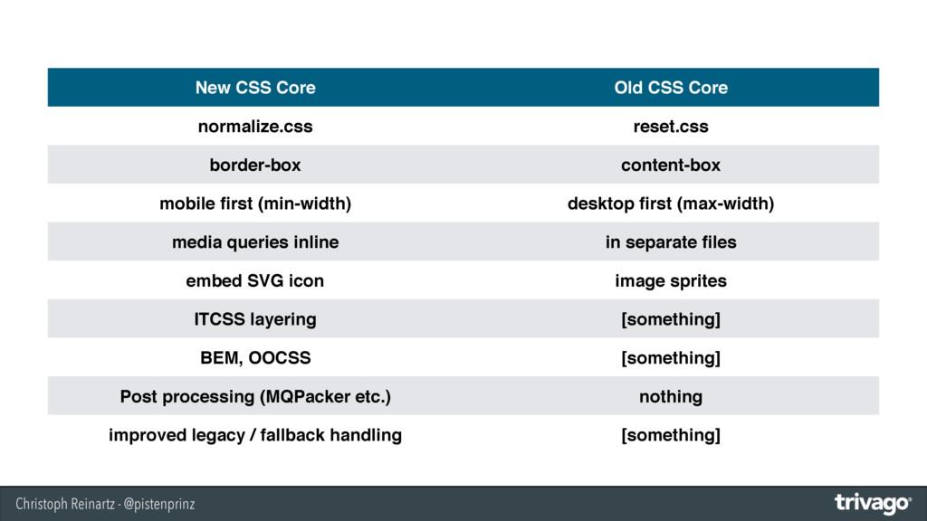 Christoph Reinartz - @pistenprinz New CSS Core ...