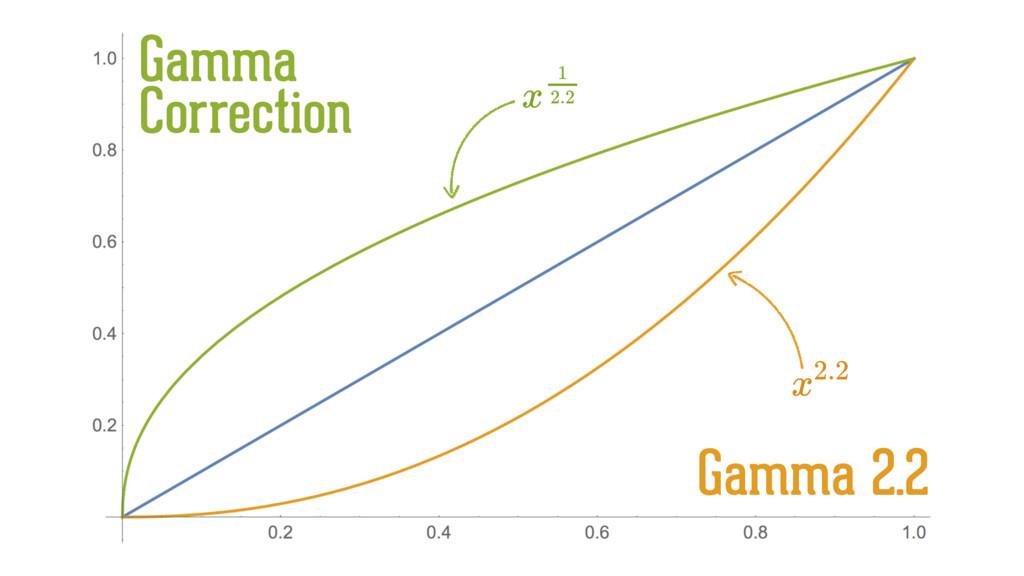Gamma 2.2 Gamma Correction