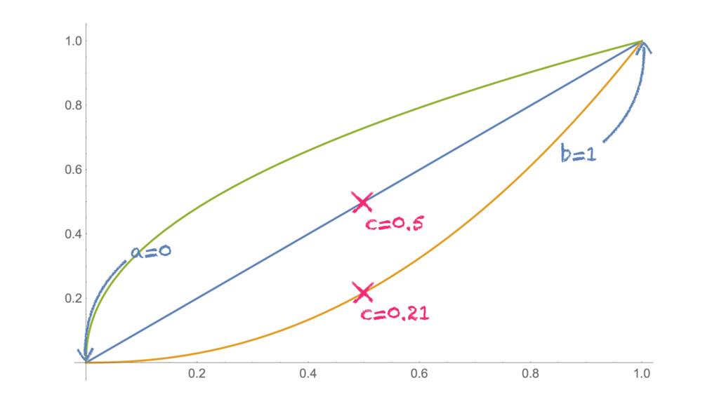 a=0 b=1 c=0.21 c=0.5