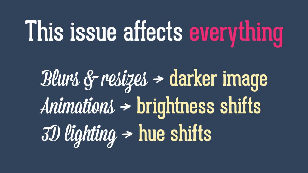 Blurs & resizes → darker image Animations → bri...
