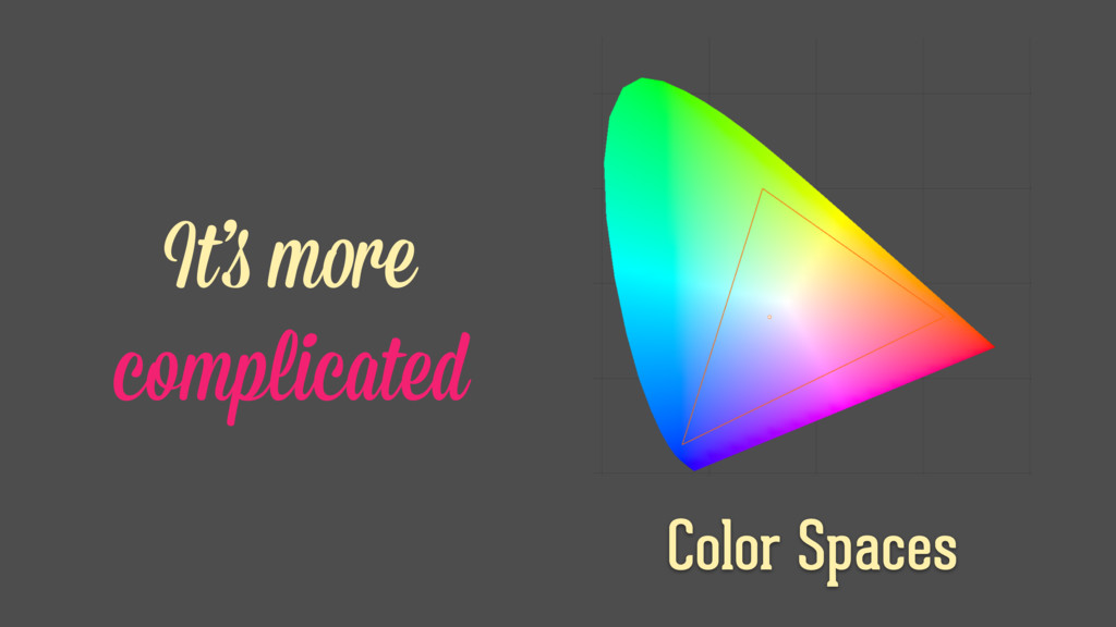 Color Spaces It's more complicated