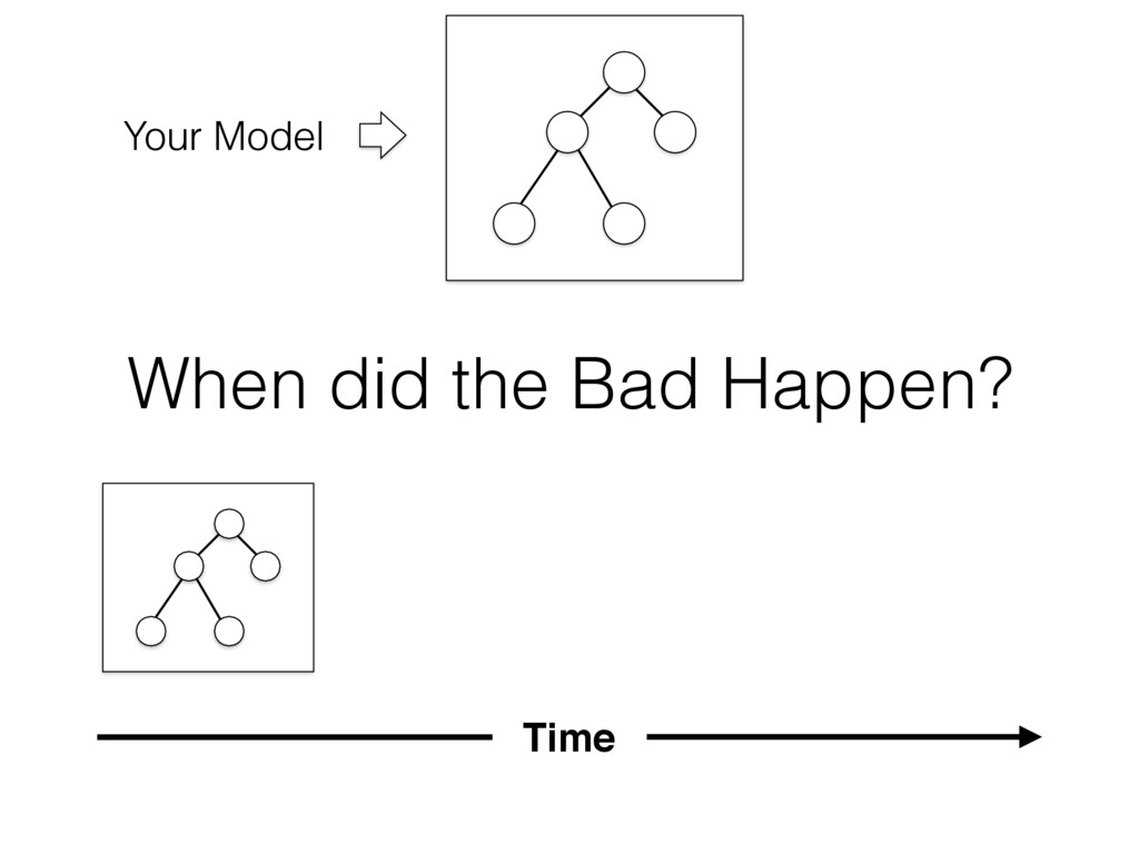 When did the Bad Happen? Your Model Time