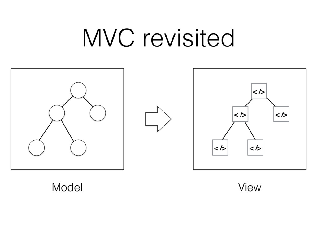 MVC revisited < /> < /> < /> < /> < /> Model Vi...