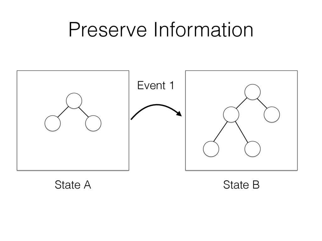 State A State B Event 1 Preserve Information