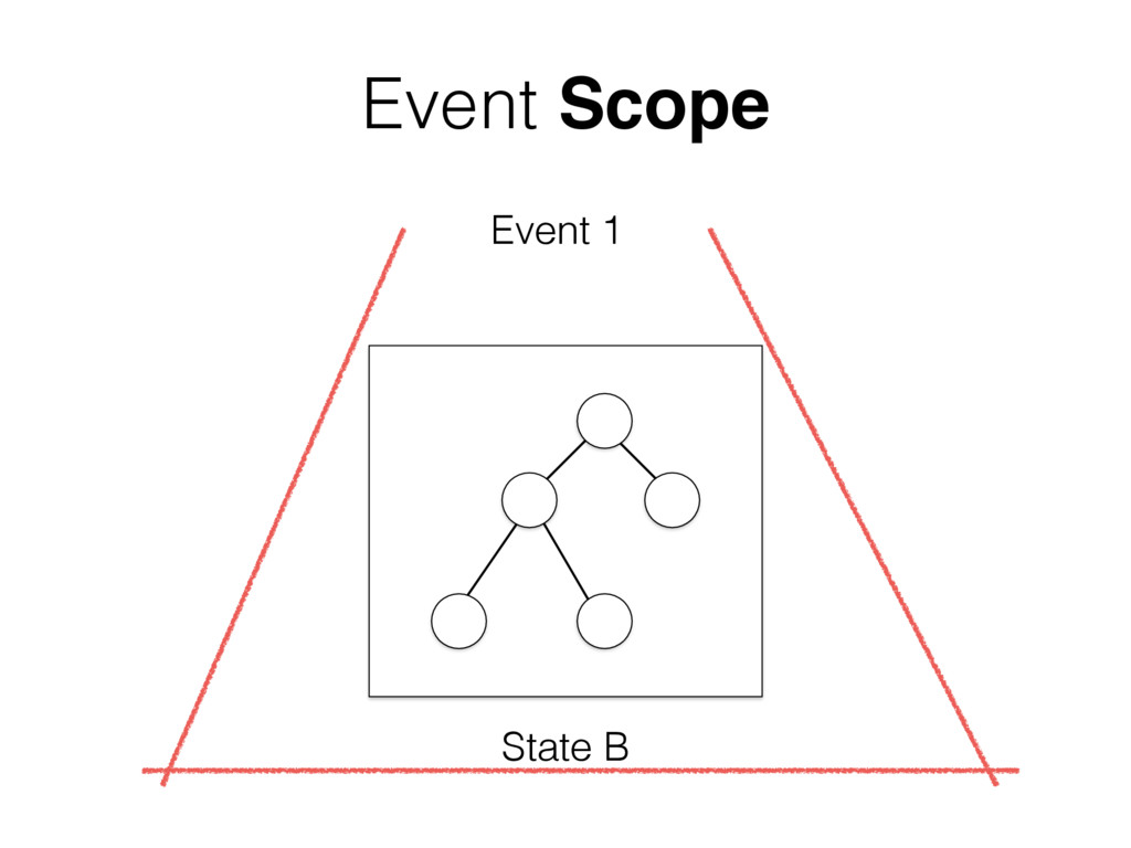State B Event 1 Event Scope