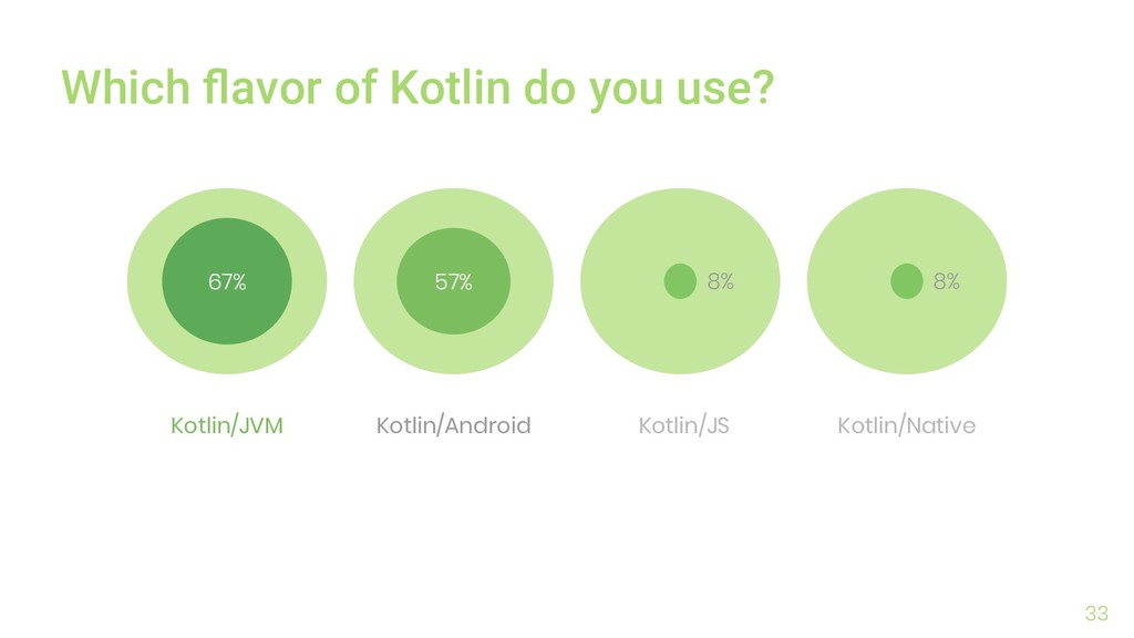 33 Which flavor of Kotlin do you use? 67% 57% 8%...