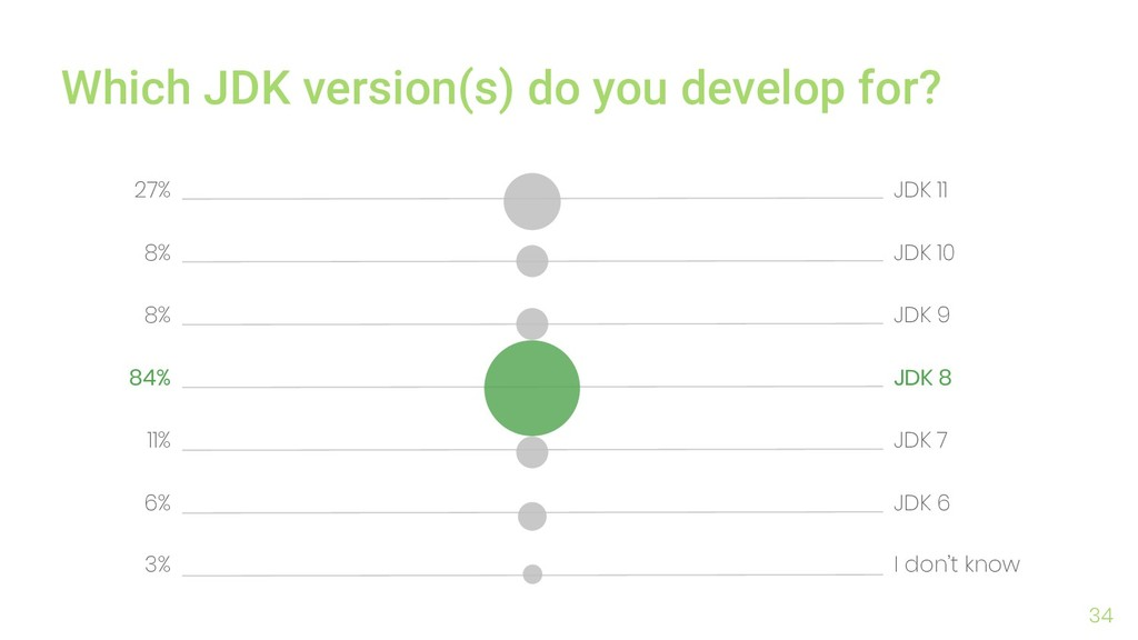 34 Which JDK version(s) do you develop for? JDK...