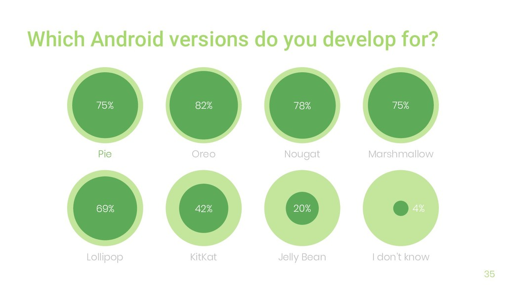 35 Which Android versions do you develop for? 7...