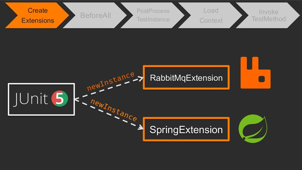RabbitMqExtension newInstance SpringExtension C...