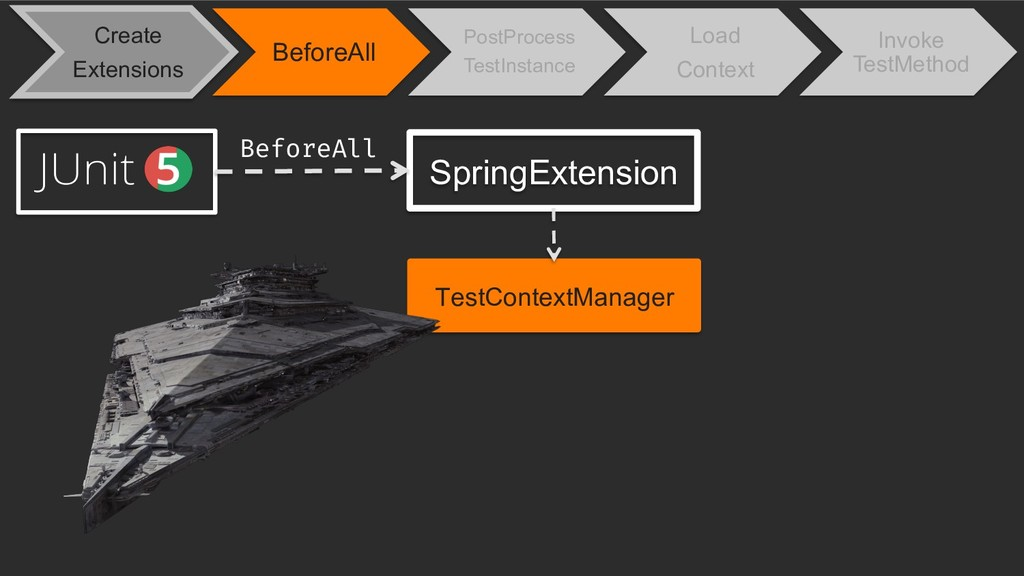 SpringExtension TestContextManager BeforeAll Cr...