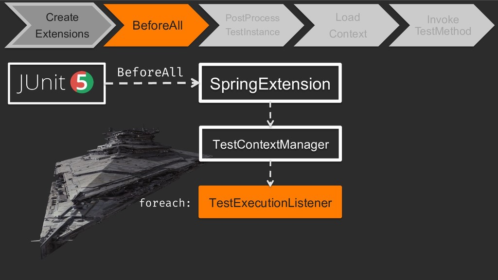 SpringExtension TestContextManager TestExecutio...
