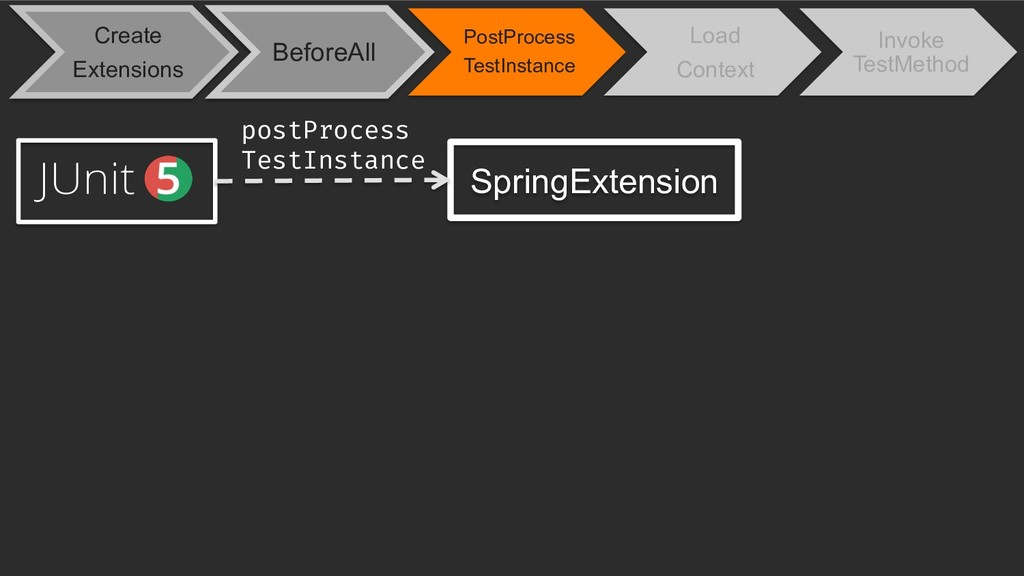 SpringExtension postProcess TestInstance Create...