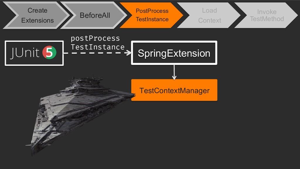 SpringExtension postProcess TestInstance TestCo...
