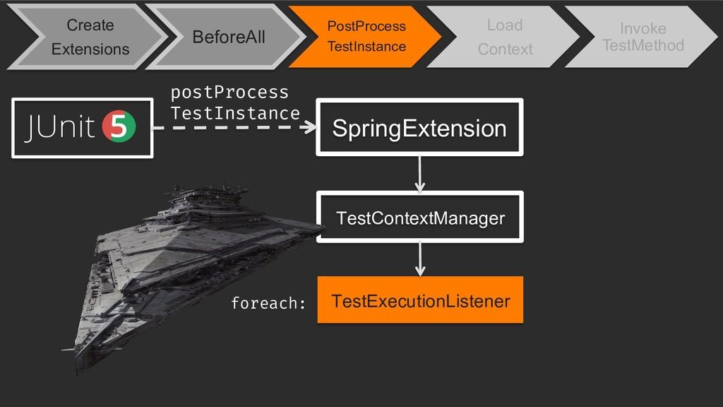 SpringExtension TestExecutionListener postProce...