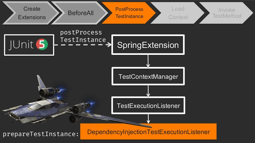 Create Extensions BeforeAll PostProcess TestIns...