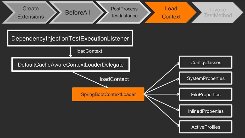 SpringBootContextLoader DependencyInjectionTest...