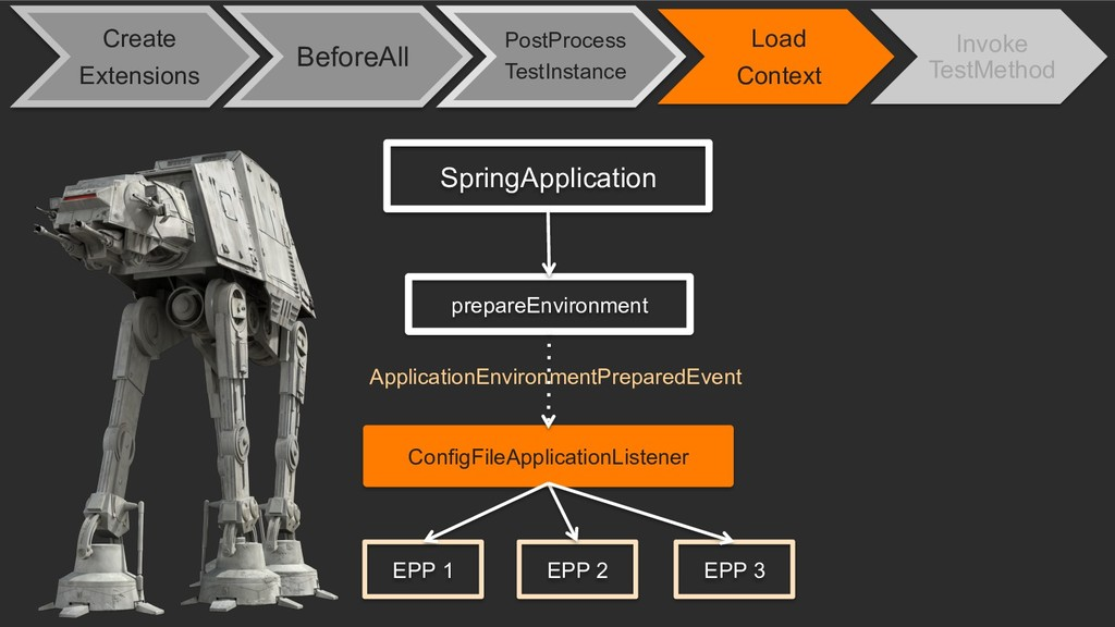 SpringApplication prepareEnvironment ConfigFile...
