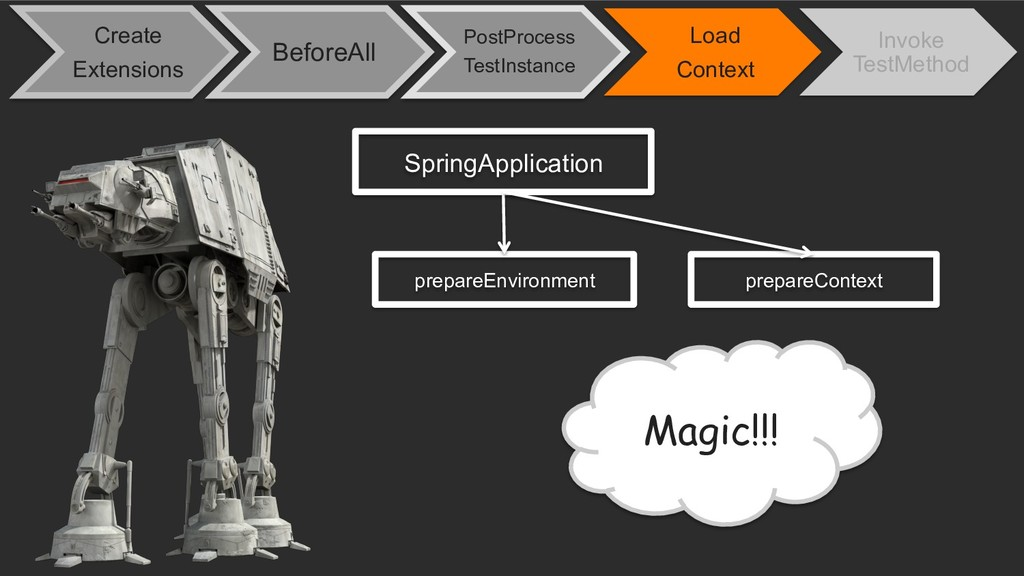 SpringApplication prepareEnvironment Magic!!! p...