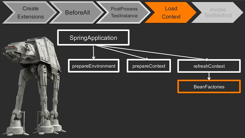 SpringApplication prepareEnvironment prepareCon...