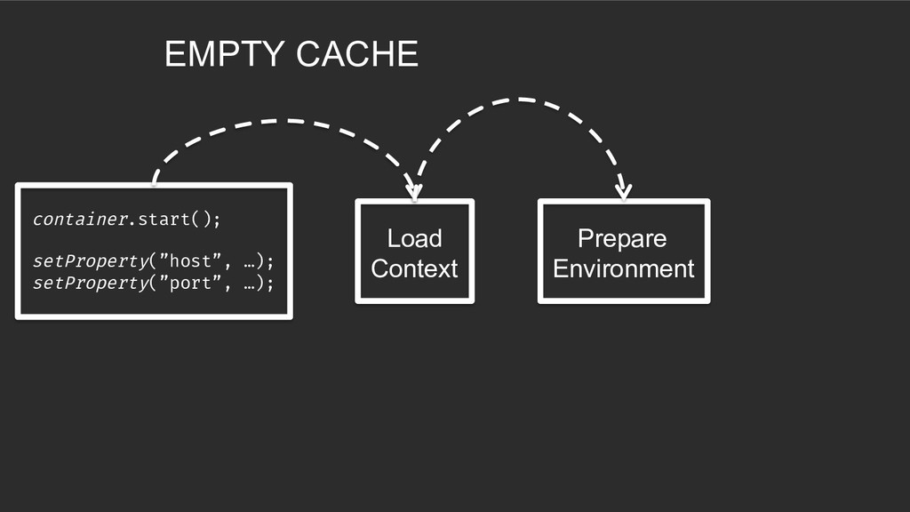 Load Context Prepare Environment EMPTY CACHE co...