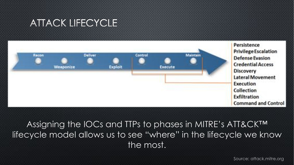Assigning the IOCs and TTPs to phases in MITRE'...