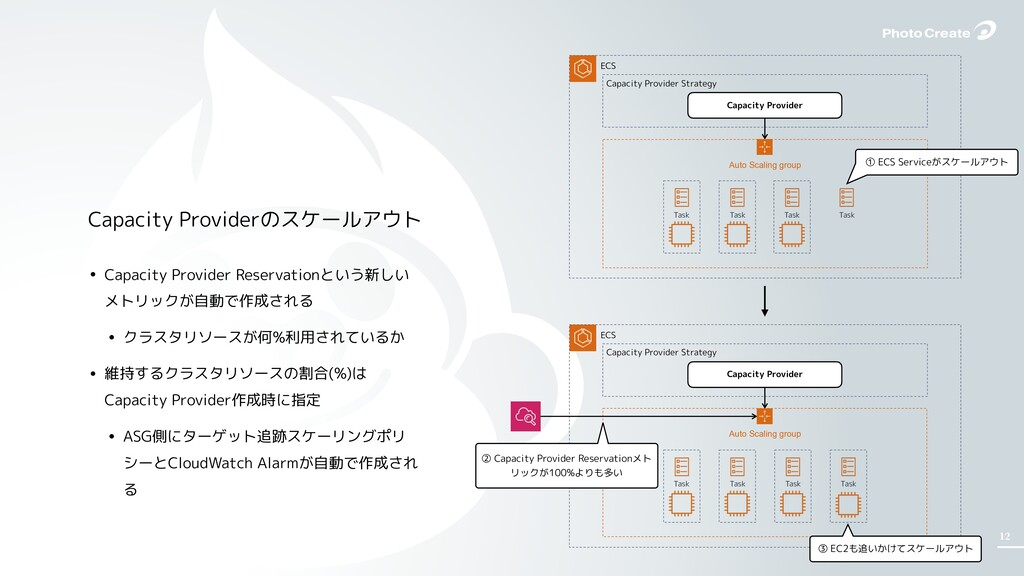 12 • Capacity Provider Reservationという新しい メトリックが...