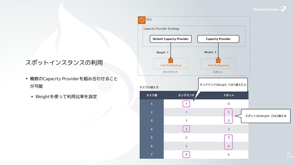 14 • 複数のCapacity Providerを組み合わせること が可能 • Weight...