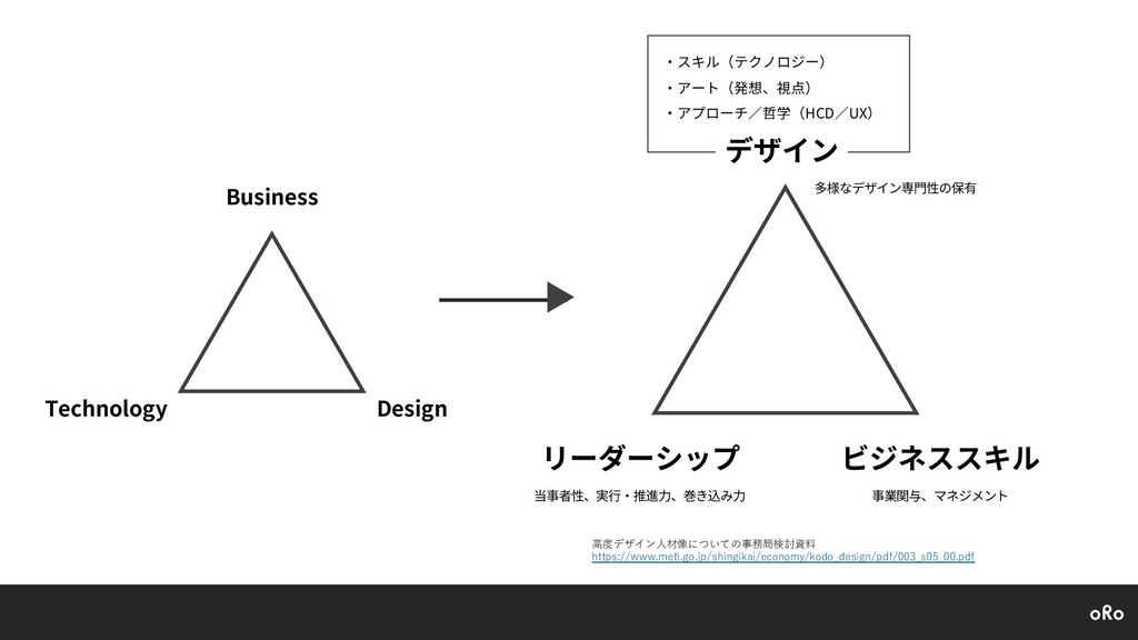 Business Technology Design デザイン ビジネススキル リーダーシップ...