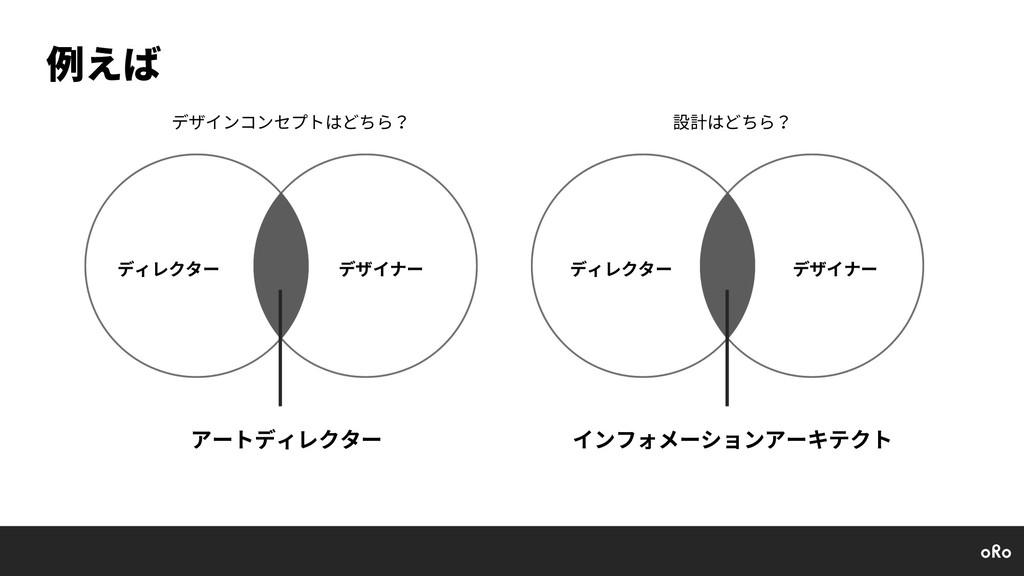 例えば ディレクター デザイナー アートディレクター ディレクター デザイナー インフォメーシ...