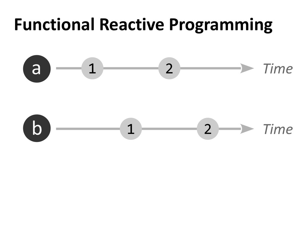Functional Reactive Programming 2 1 2 1 Time Ti...