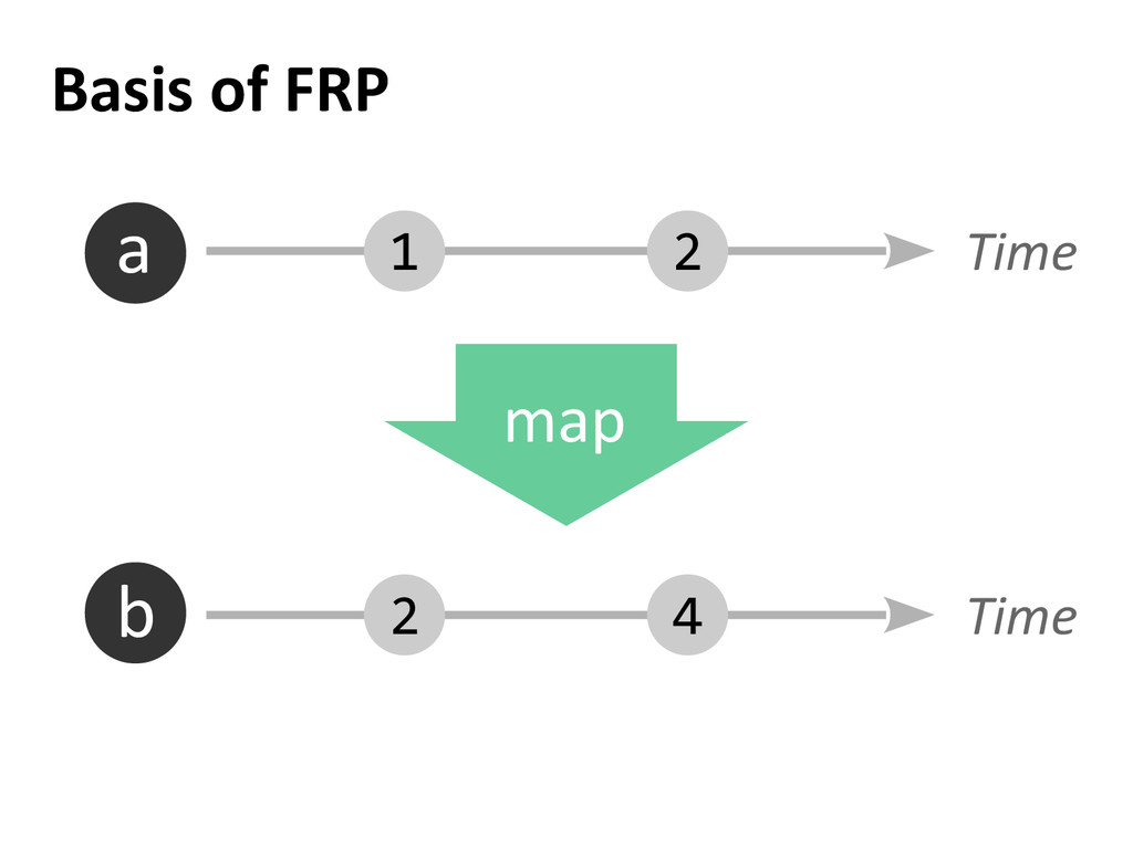 Basis of FRP 2 1 4 2 Time Time a b map