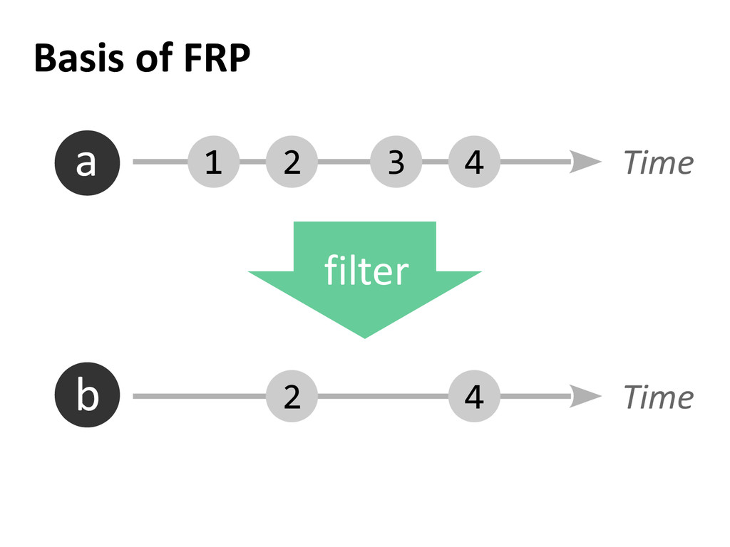 Basis of FRP 3 1 Time Time a b filter 4 2 4 2