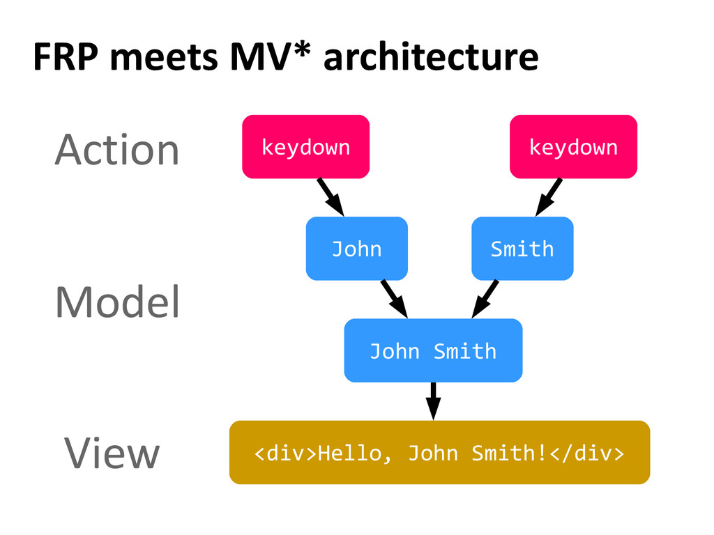 FRP meets MV* architecture Action Model View <d...