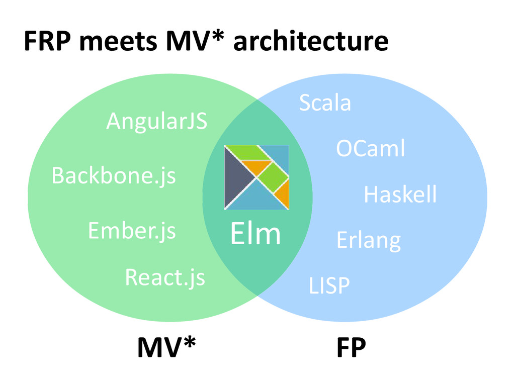 FRP meets MV* architecture MV* FP Elm AngularJS...