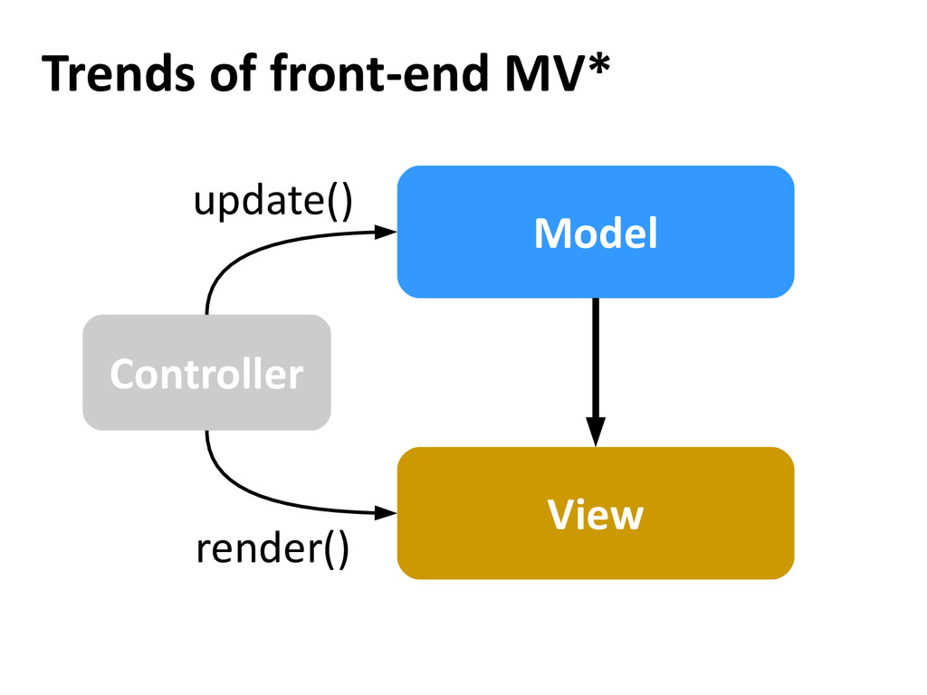 Trends of front-end MV* View Model Controller u...
