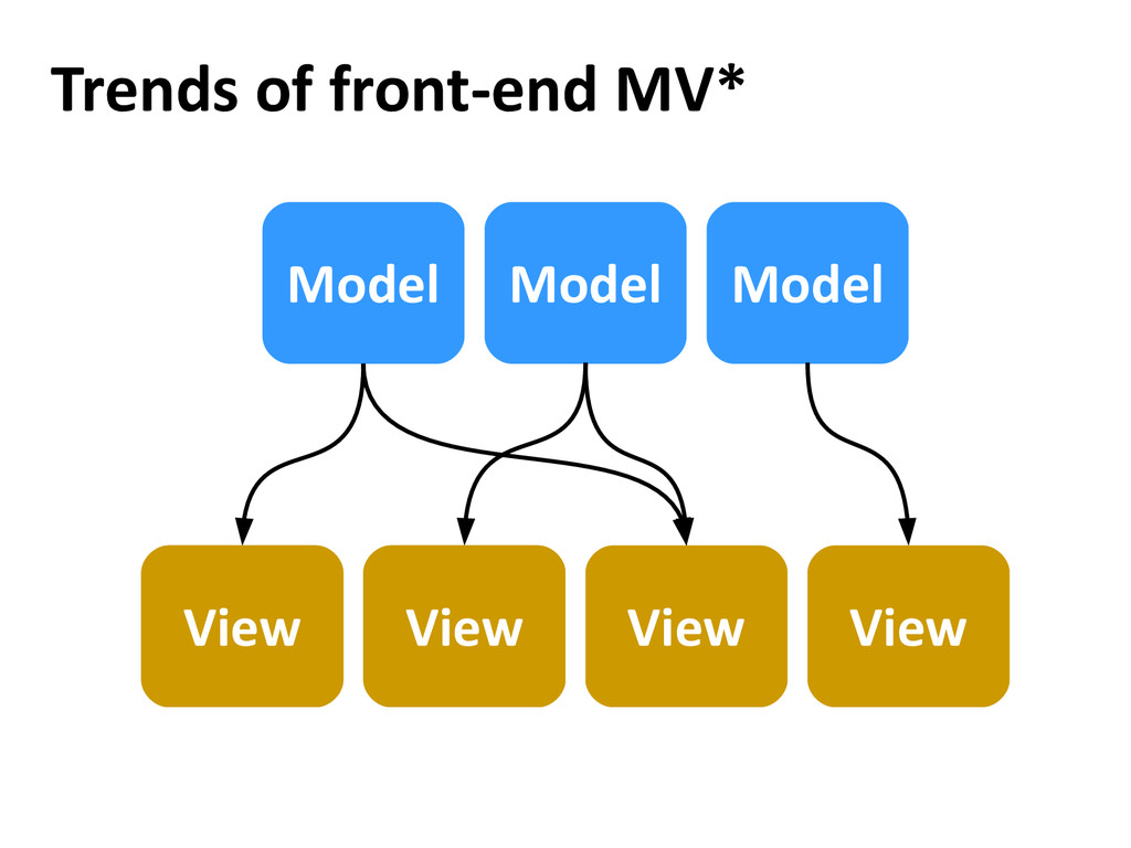 Trends of front-end MV* View Model Model Model ...
