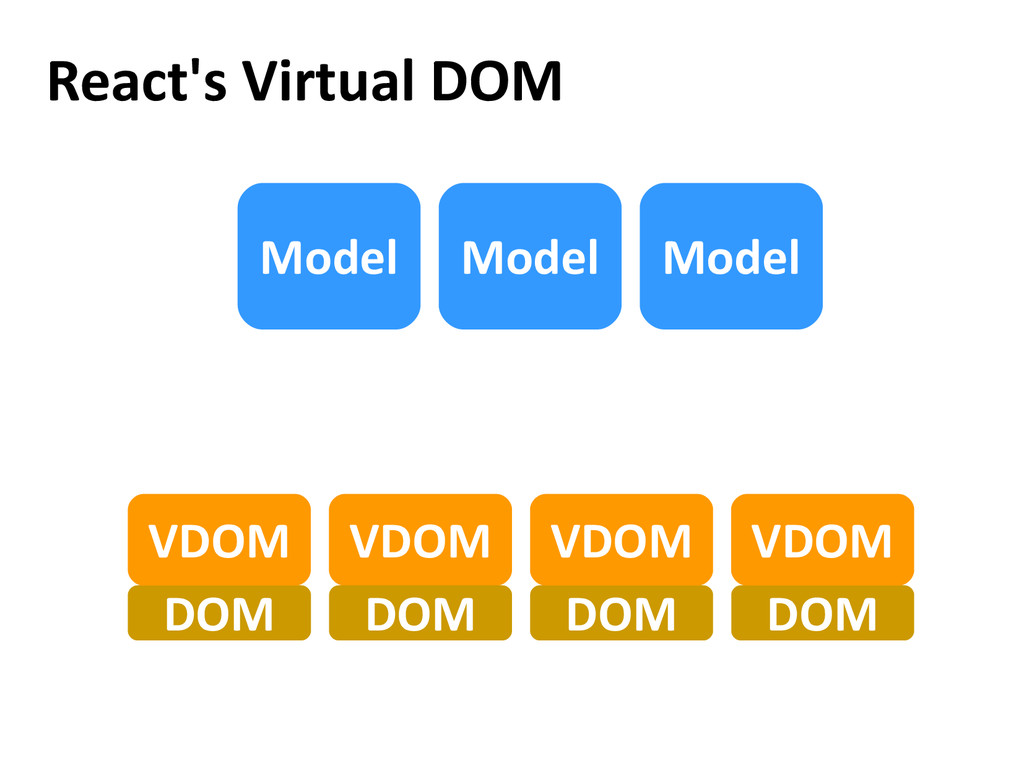 React's Virtual DOM VDOM Model Model Model DOM ...