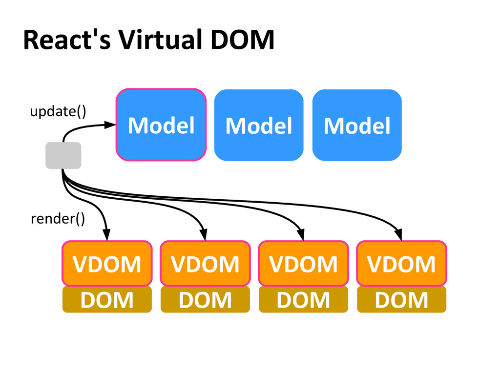 React's Virtual DOM Model Model DOM DOM DOM DOM...